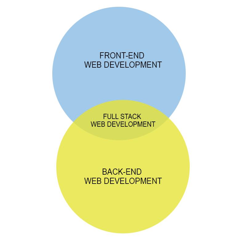 web-development-houston